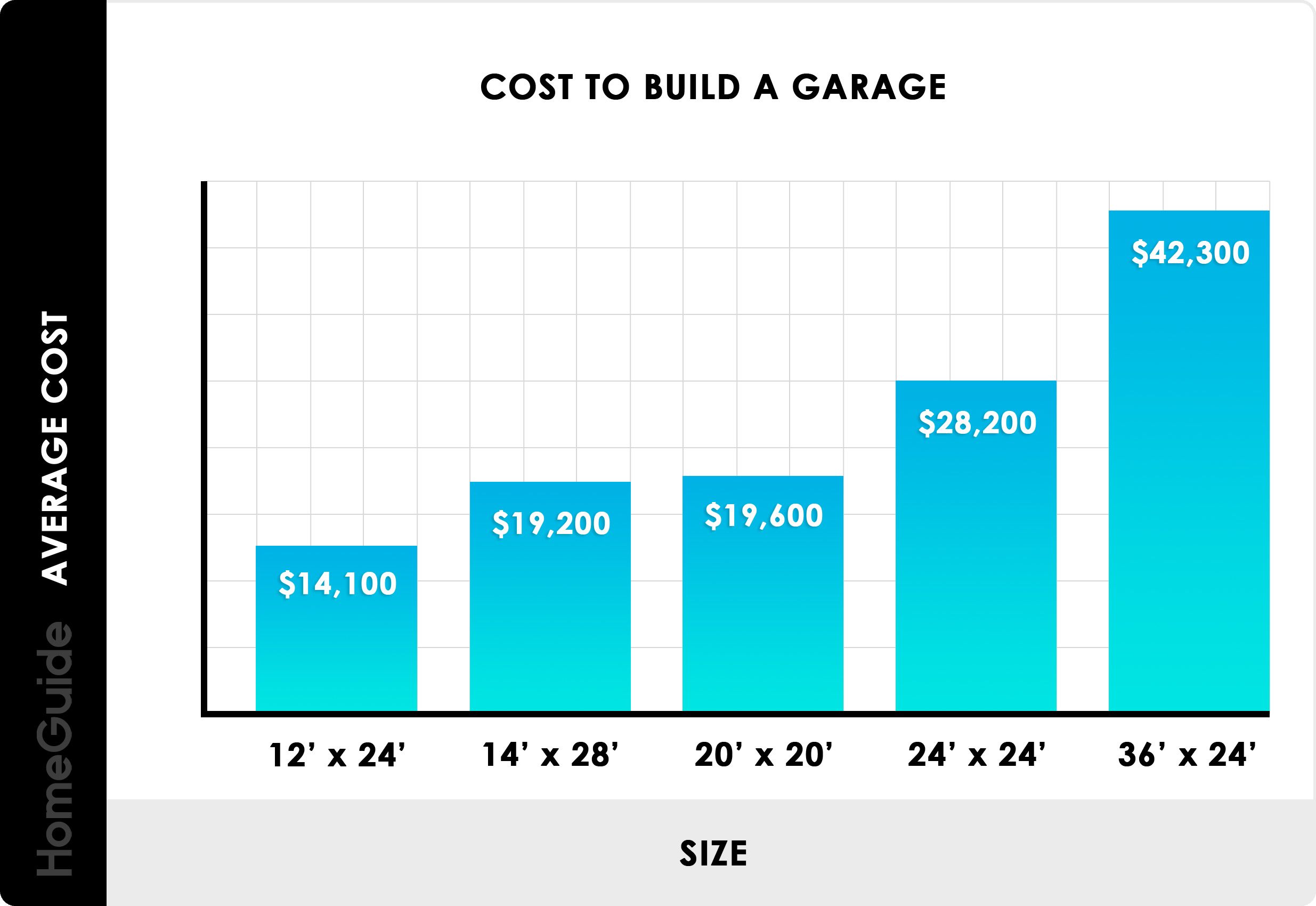 Cost To Build A Garage Per Square Foot Chart