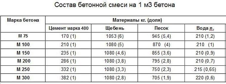Показатели компонентов бетонной смеси бетон на гравии москва