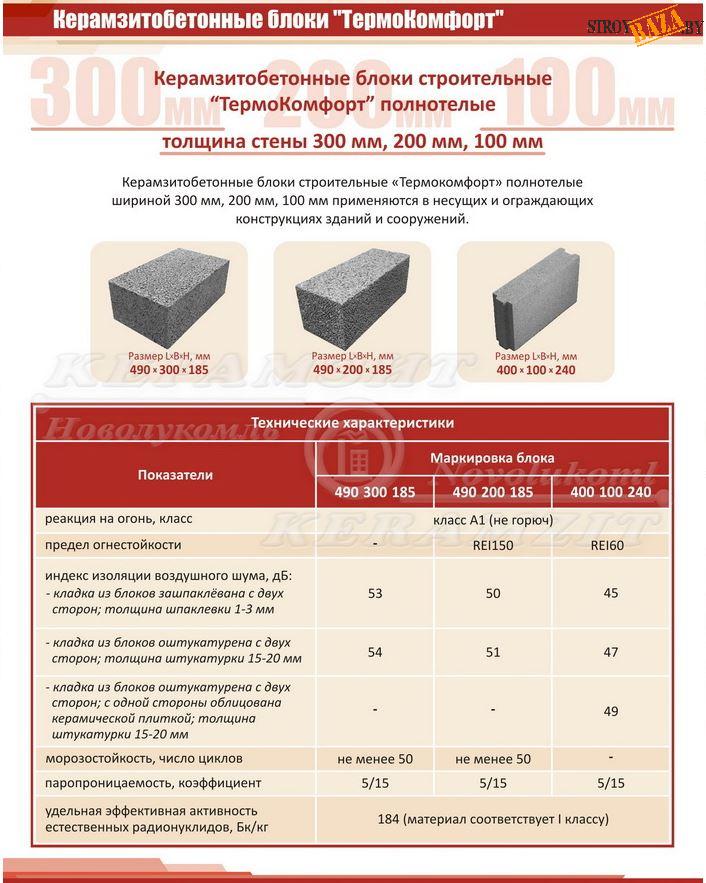 Сколько в кубе керамзитобетона бетон сентрал