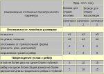 Клей для кладки пеноблоков – Клей для пеноблоков: расход раствора на 1 м3 и 1 м2 кладки, на что кладут