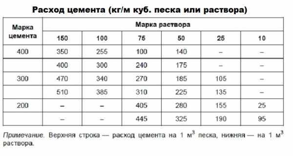 расход цемента на 1 м3 раствора м150