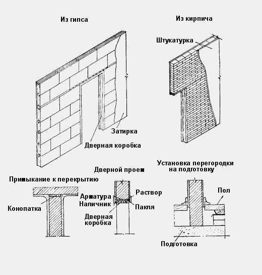 толщина межкомнатной стены