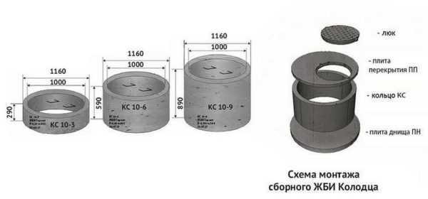 Размер колец для колодца расшифровка маркировки стандартные габариты