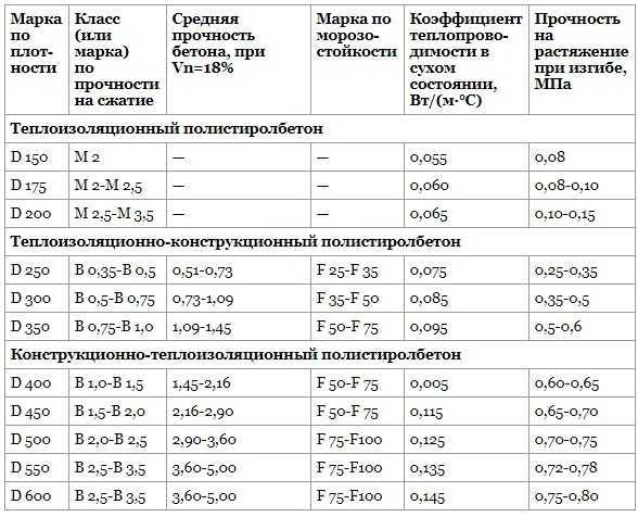 полистиролбетон состав и пропорции на 1м3
