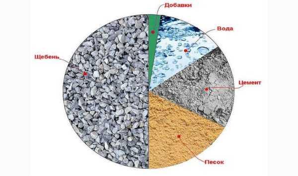 Сколько нужно на 1 куб бетона цемента и гравия лаборатории качества бетона в москве