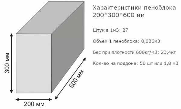 Сколько в поддоне блоков – Сколько пеноблоков 200х300х600 в поддоне и кубе, правила расчета